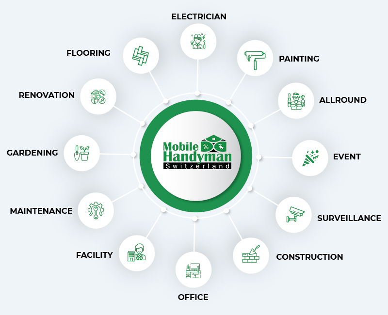 mobilehandyman-get-our-services